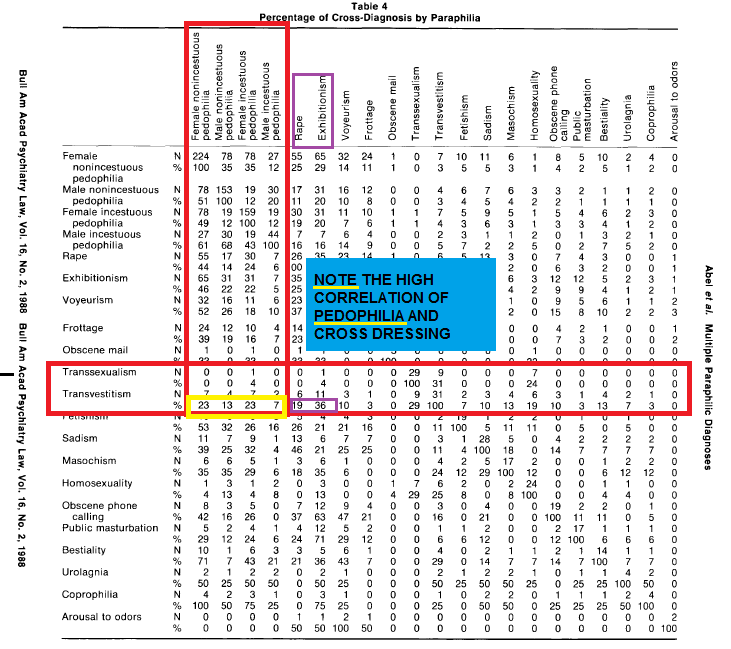 Total of 66% cross diagnosis of all forms of pedophilia and cross dressing.